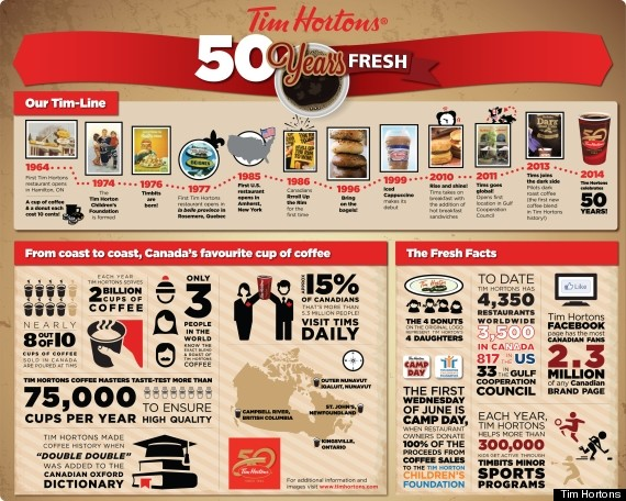 tim hortons infographic