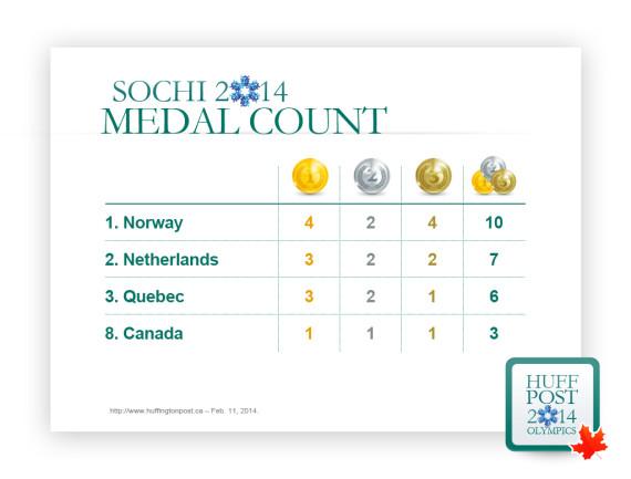 canada medal count quebec