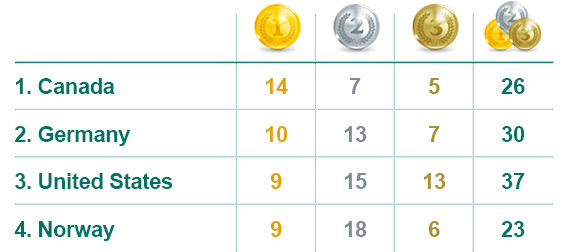 final medal count vancouver
