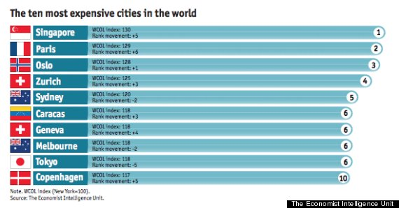most expensive cities 2014