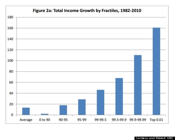 income growth distribution canada