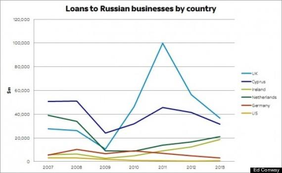 loanstorussianbizz