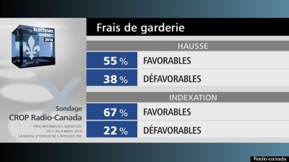 sondage garderies