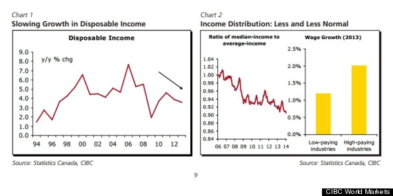cibc wage chart