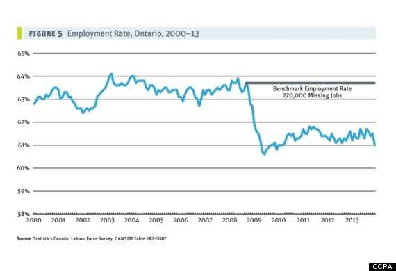 ccpa employment rate