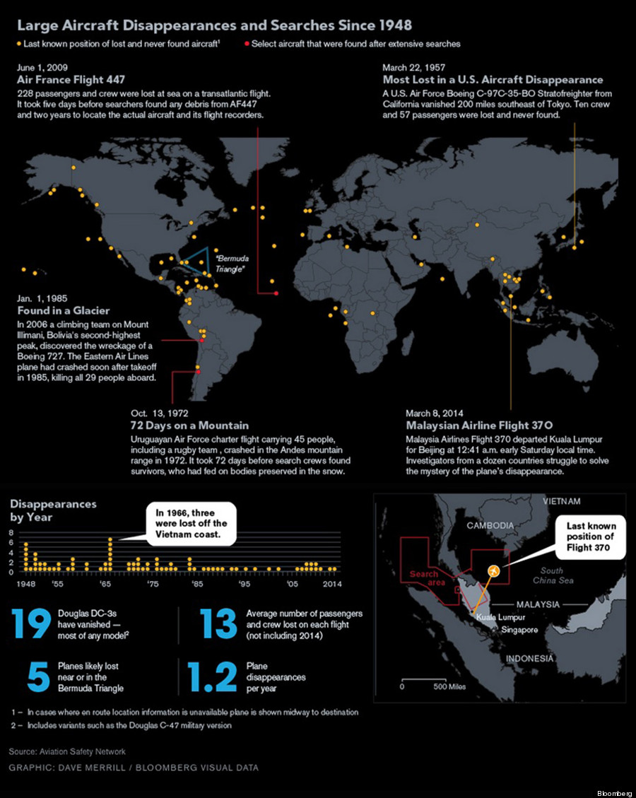 missing planes infographic