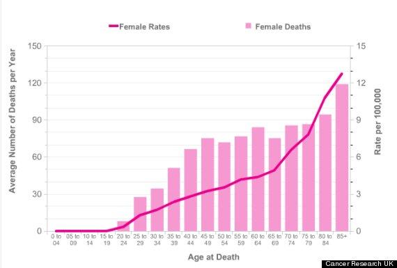 cervical cancer rates