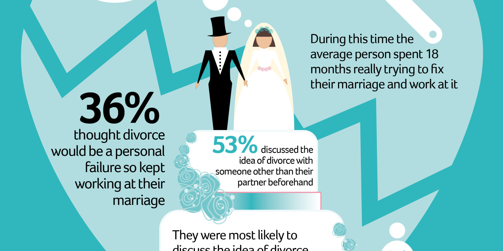 new survey sheds light on how and why couples call it quits  infographic