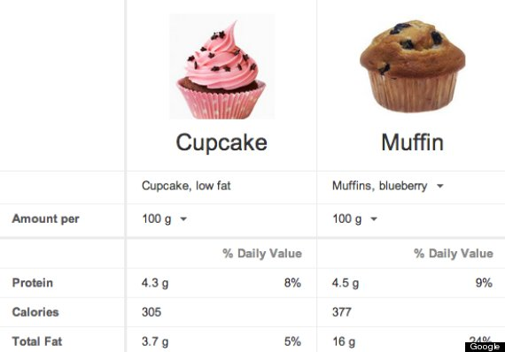 Cupcakes Crisps And Burgers How Your Favourite Foods Measure Up On