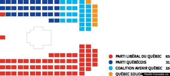 proportionnelle elections