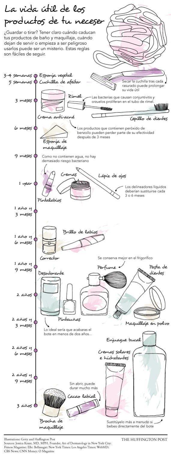 caducidad productos belleza
