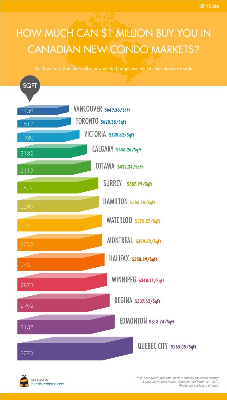canada condo infographic