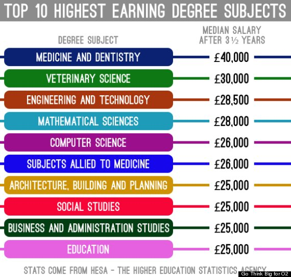 Which Degrees Lead To The Highest Paid Jobs And Salaries?