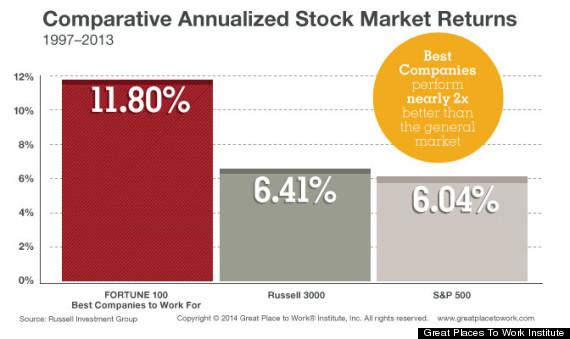 stock returns best companies