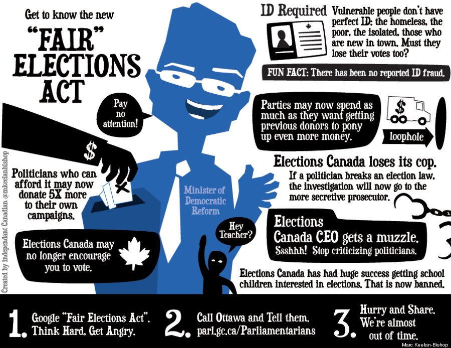 fair elections act primer