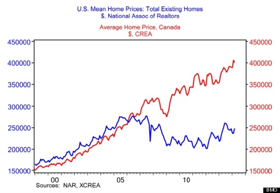 Canada Us House Price Gap Hits A Record High Bmo