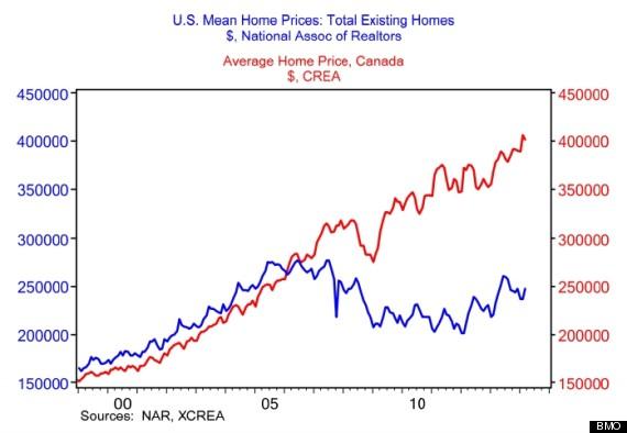 us canada house price gap