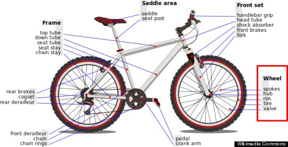 bicyclediagram