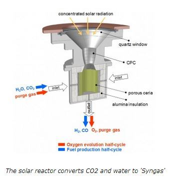solar jet