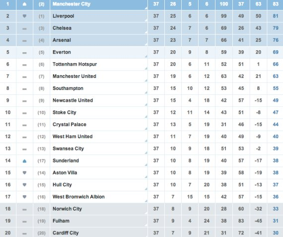 premier league final table