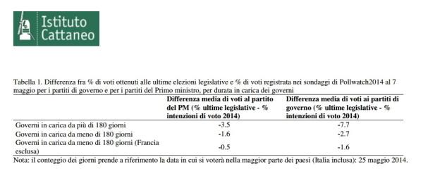 istituto cattaneo elezioni europee