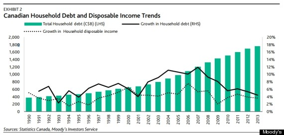 household debt chart canada