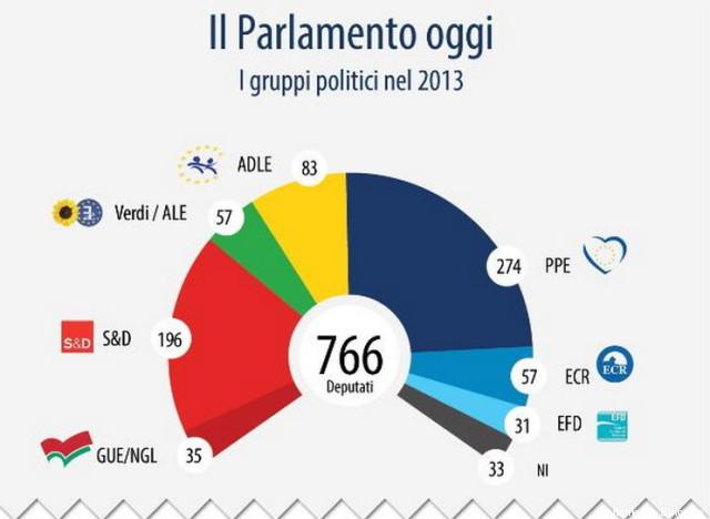 elezioni europee 2014 i gruppi politici del parlamento