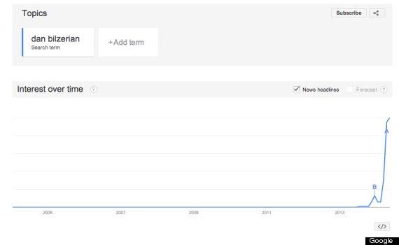 dan bilzerian google trends
