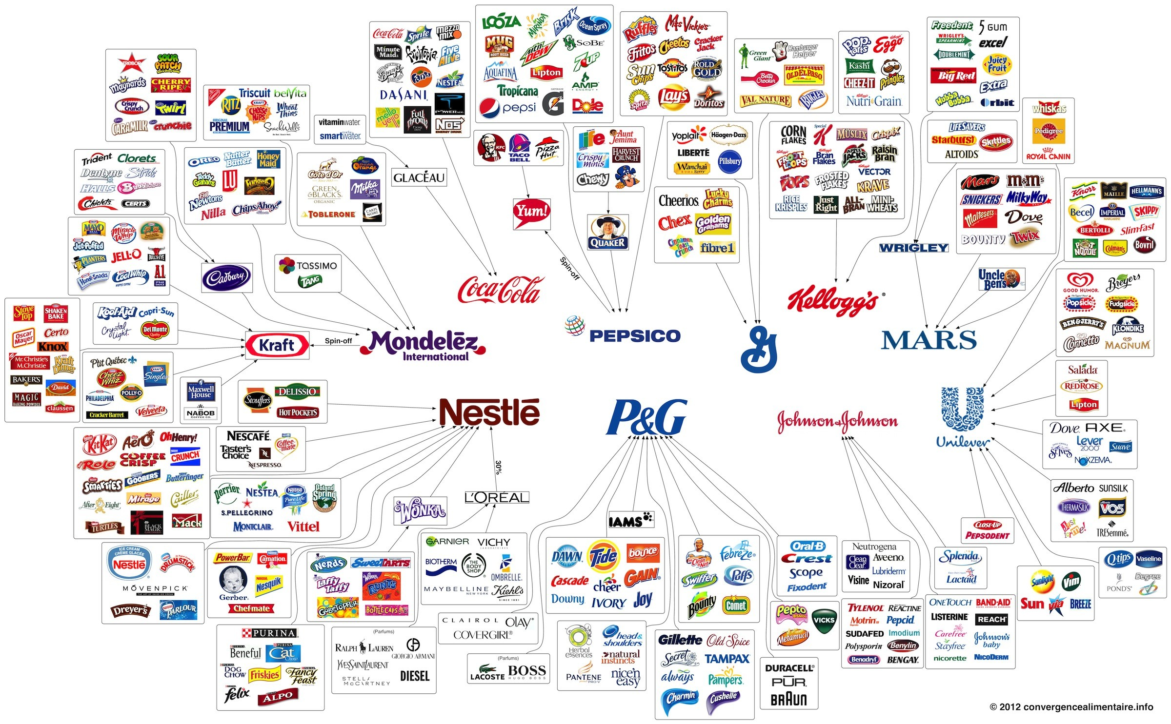 916134c9647 Marques de grande consommation les plus achetées dans le monde  le  classement 2014 de Kantar Worldpanel