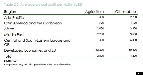 ilo profits per slave