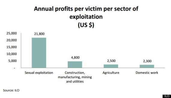 ilo chart profits per sector