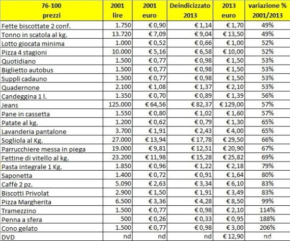 prezzi euro