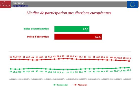 abstention ifop