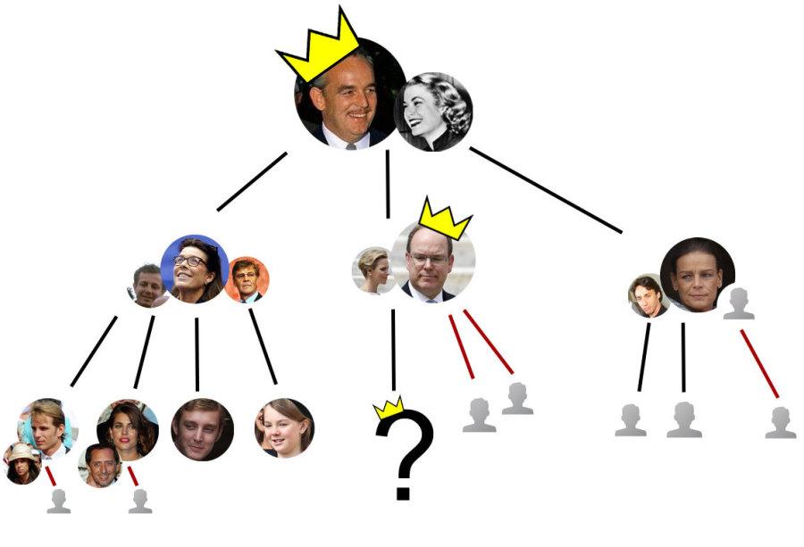 succession monaco
