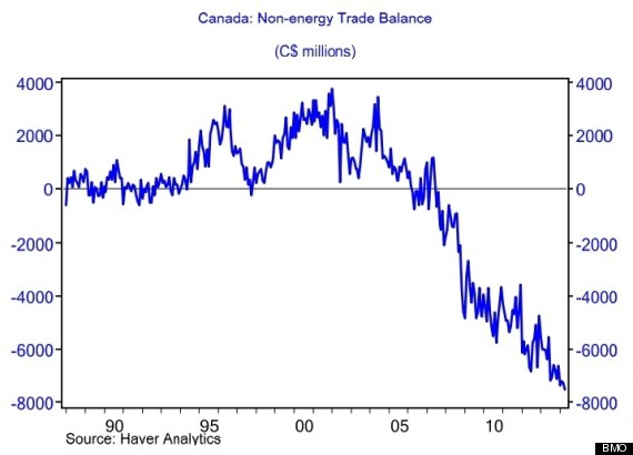 bmo exports chart
