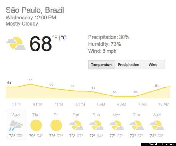 humidity brazil