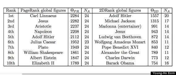 wikipedia rank
