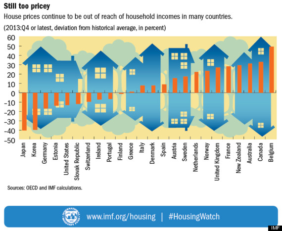 house price to income