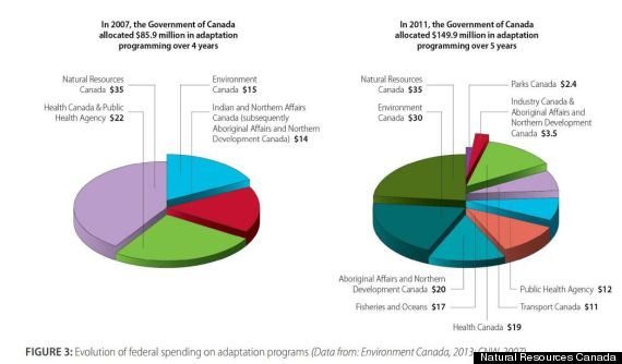 climate change canada 3