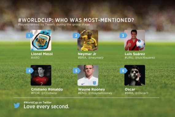 world cup twitter mentions