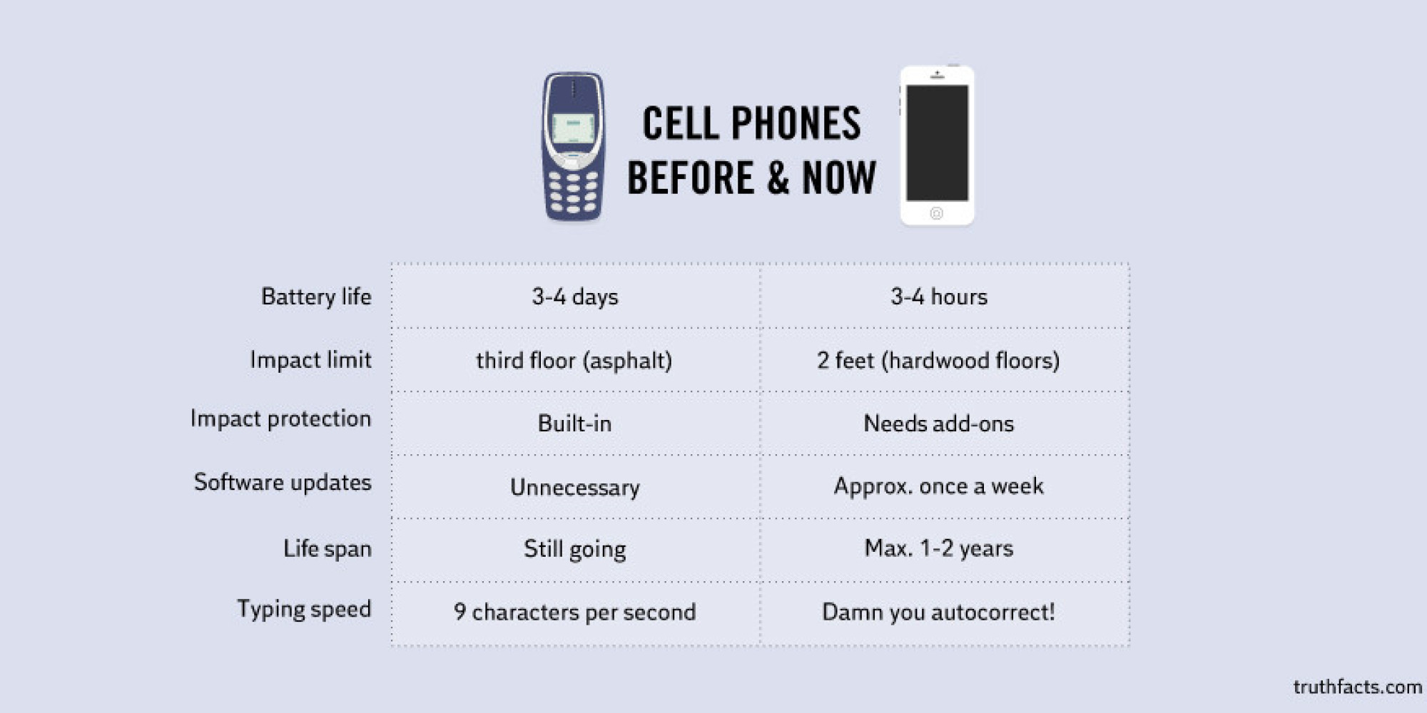 cell phone fun facts This Will Make You Long For Your 1990s Cell Phone | HuffPost