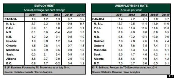 td bank unemployment forecast