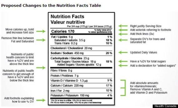 nutrition label changes