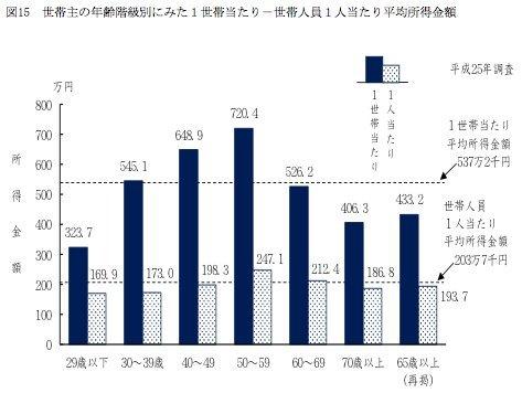 世帯主の年齢階級別にみた1世帯当たり-世帯人員1人当たり平均所得金額