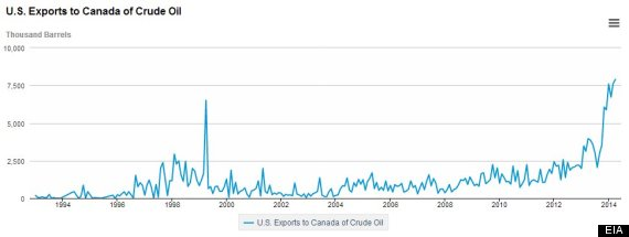 us oil exports to canada