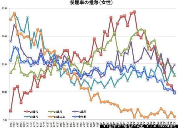 JT「全国たばこ喫煙者率調査」より喫煙率の推移