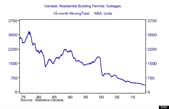 cottage building permits bmo
