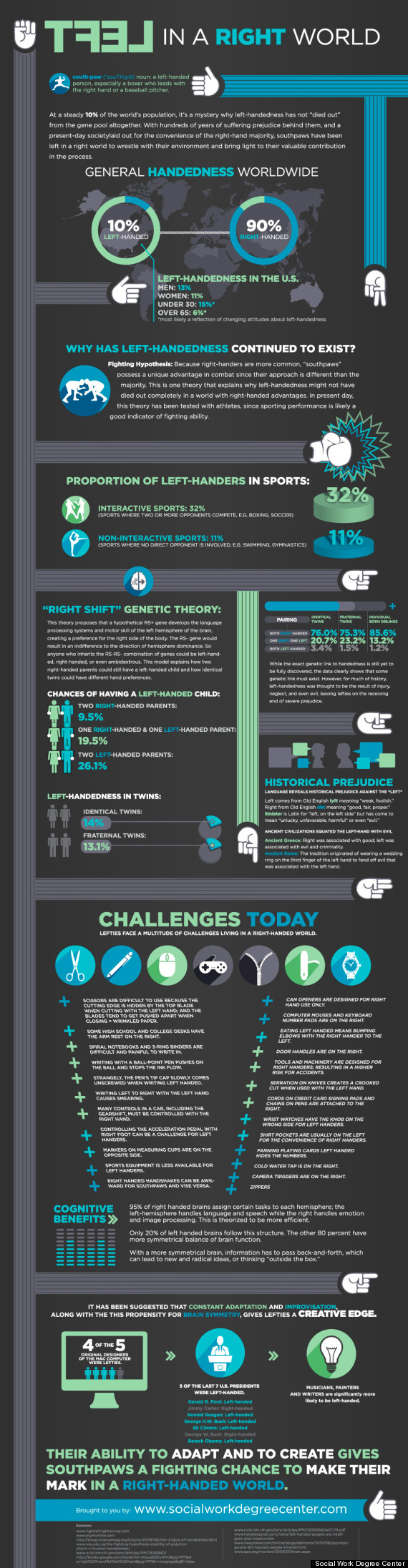 left hand infographic