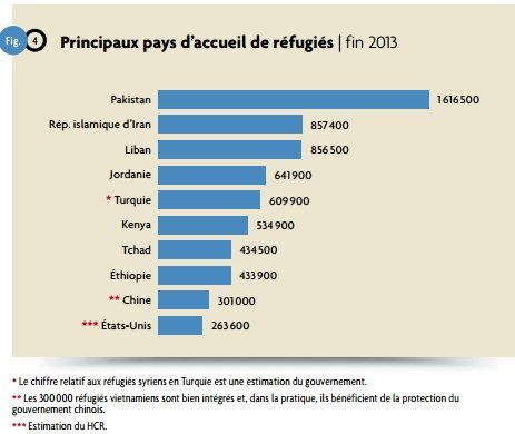 principaus pays acceuil des réfugiés