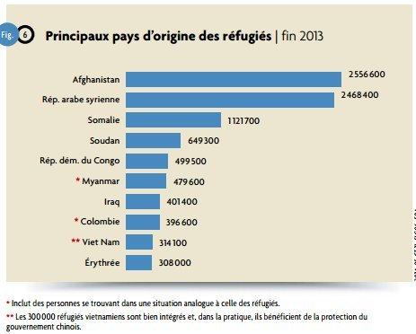 origines des réfugiés